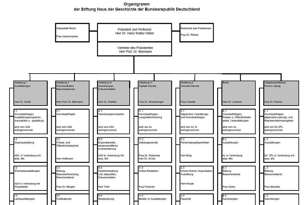 Organigramm der Stiftung