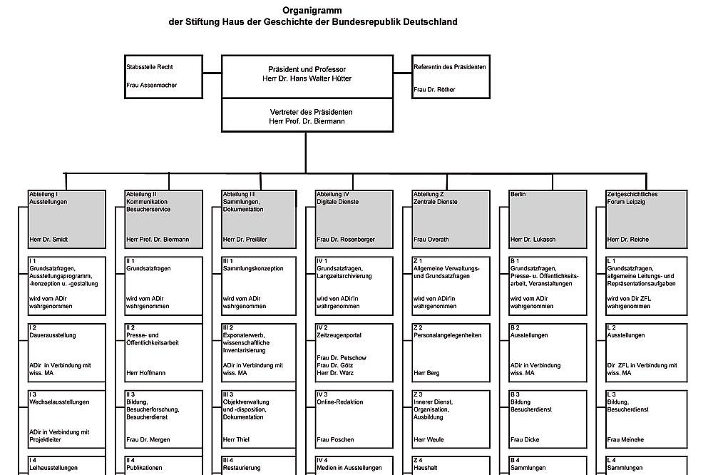 Organizational Chart of the Foundation Haus der Geschichte