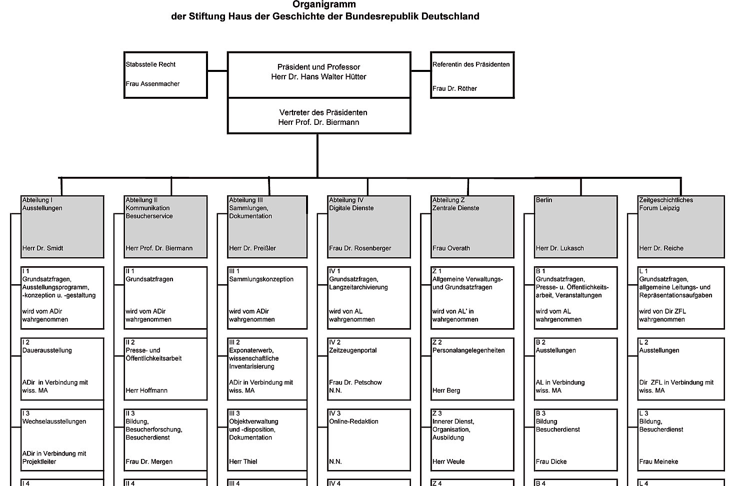 Screenshot organizational chart Haus der Geschichte Foundation